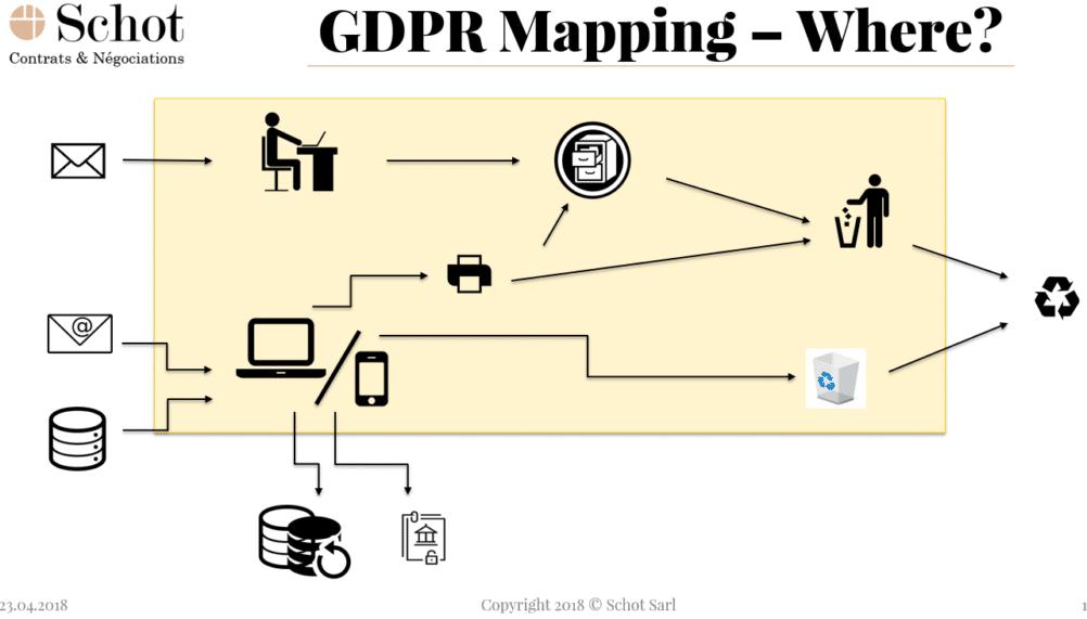 RGPD cartographie